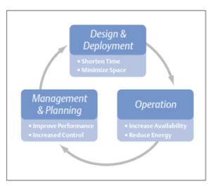 Data Center Process