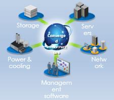 Data Center Infra