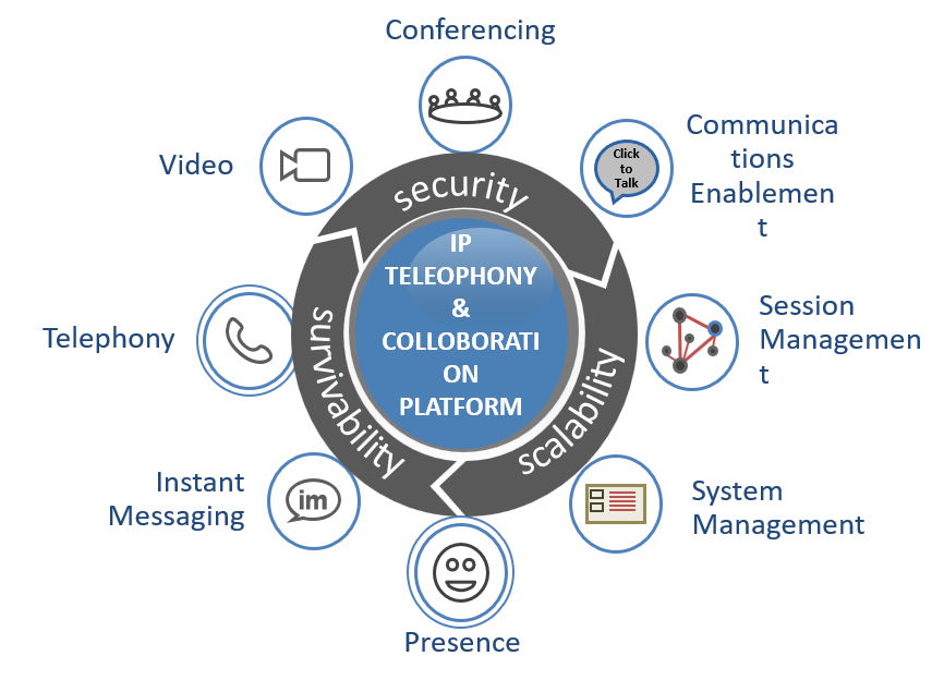 Telephony And Collaboration