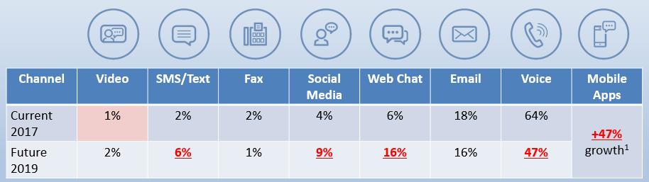 Contact Center - Tech Trends