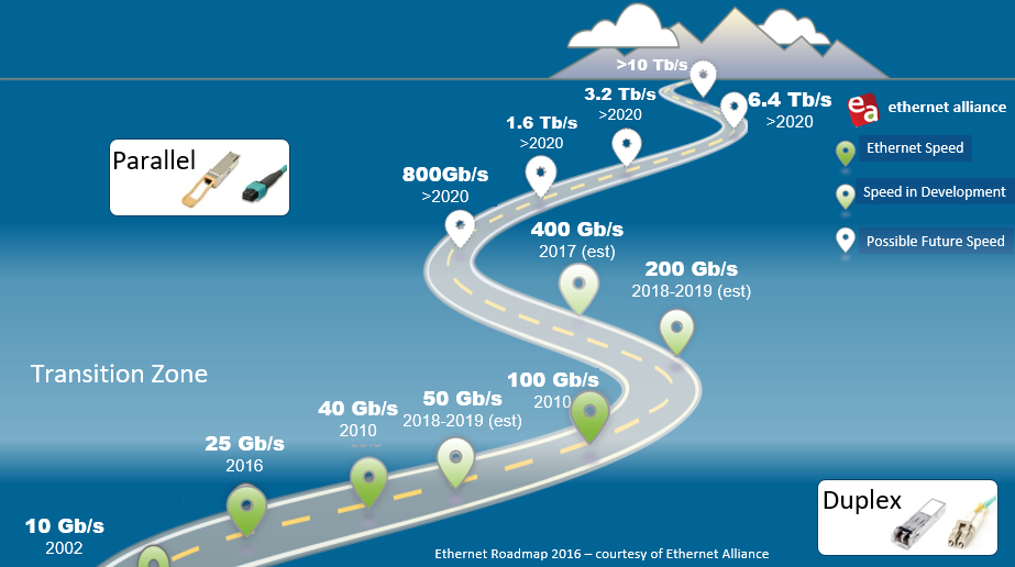 Overview of Future Networking Speeds